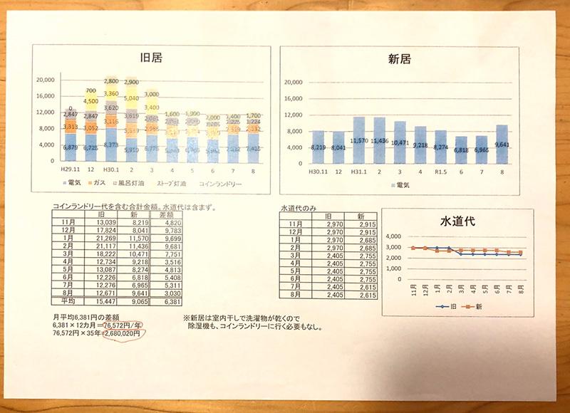 もみの木ハウスで家を建てたお客様が作成した家計簿