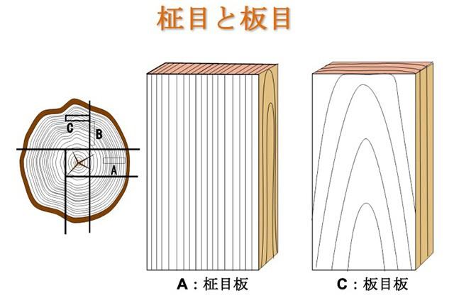 板目と柾目の取り方